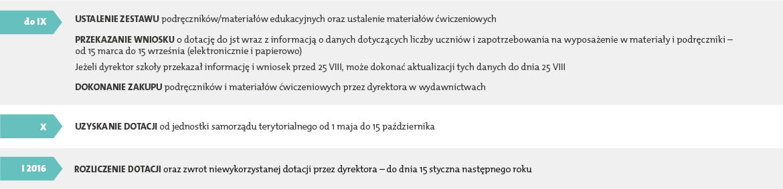 skladanie_wniosku-01