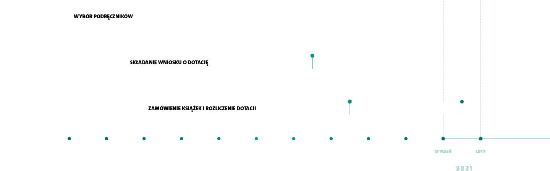 kalendarz dotacyjny